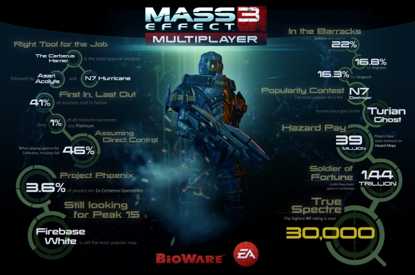 mass-effect-3-multiplayer-statistics-infographic-04