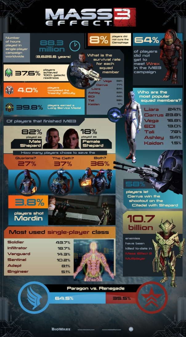 mass-effect-3-statistics-infographic