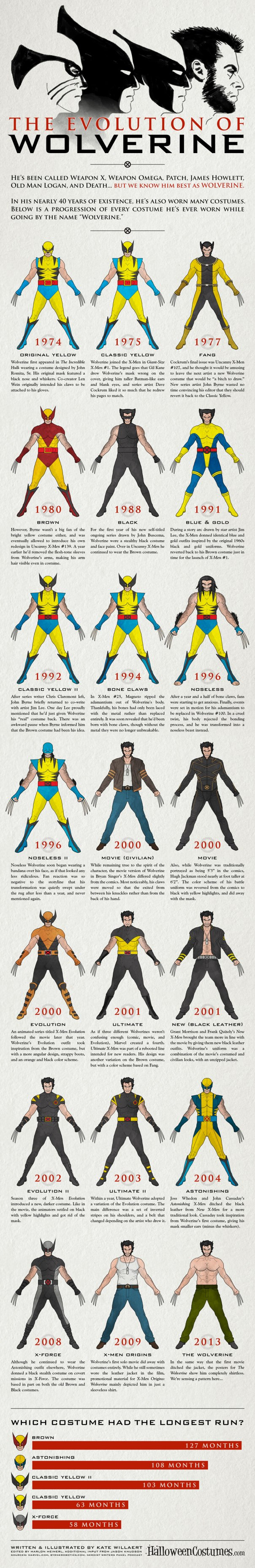wolverine-costume-infographic