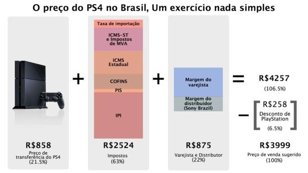 brazil-ps4-price-breakdown