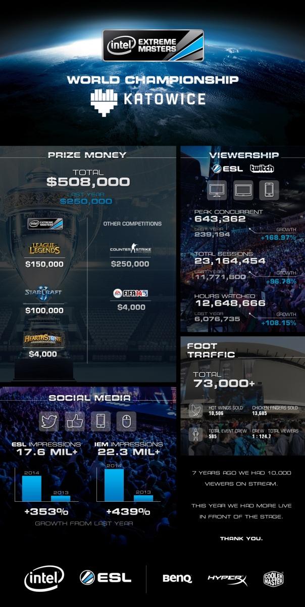 intel-extreme-masters-world-championship-katowice-2014-infographic