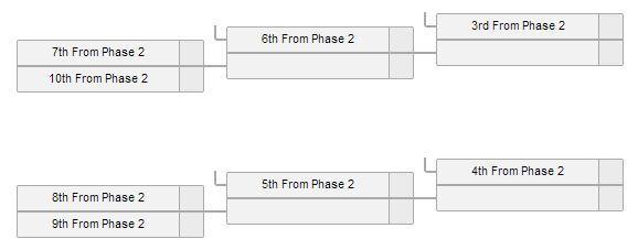 the-international-4-phase-three-bracket