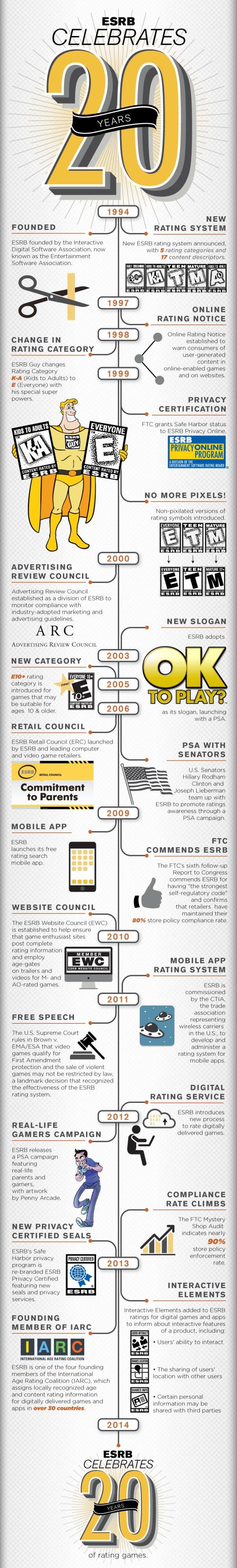 esrb-20-years-infographic