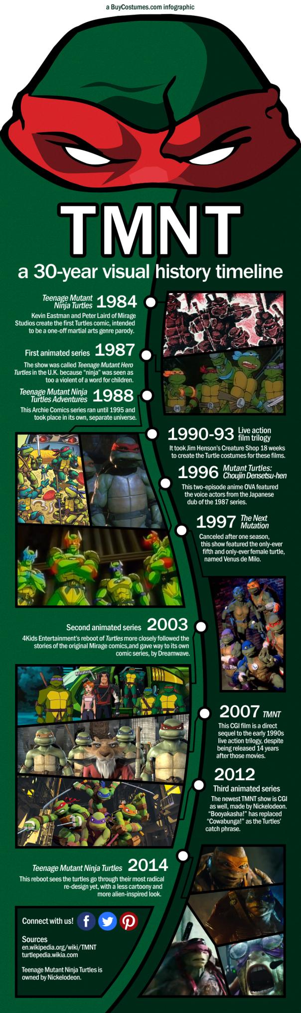tmnt-infographic-2014