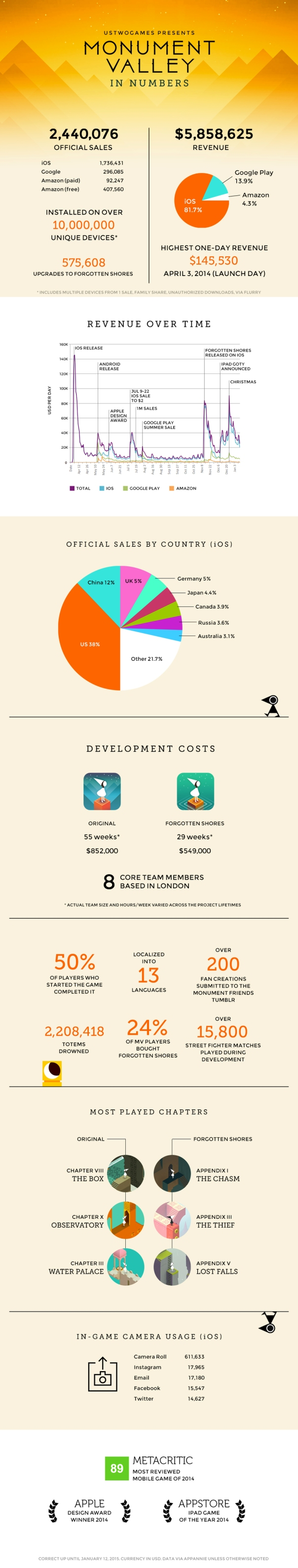 monument-valley-in-numbers-infographic